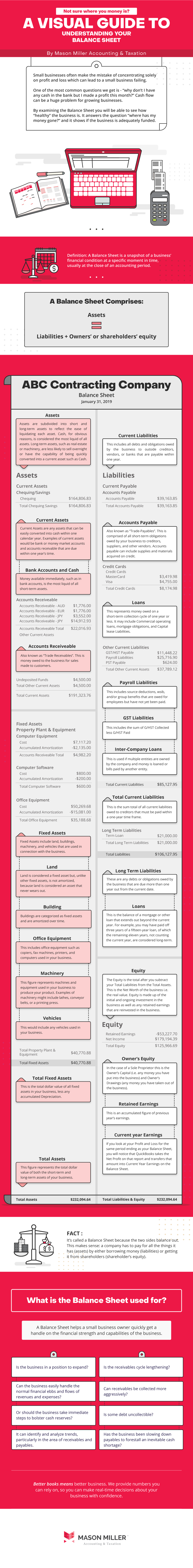infographic, understanding your balance sheet